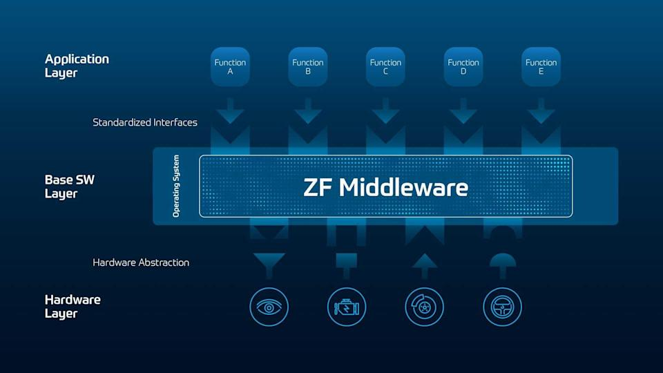 ZF Software Day - ZF Middleware