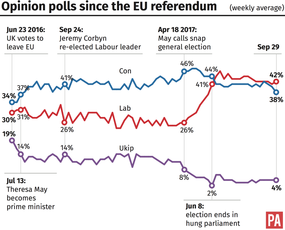 Opinion polls for Ukip, Labour and the Conservatives since the Brexit vote