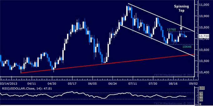 Forex_US_Dollar_Inching_Downward_SPX_500_Snaps_9-Month_Trend_body_Picture_5.png, US Dollar Inching Downward, SPX 500 Snaps 9-Month Trend