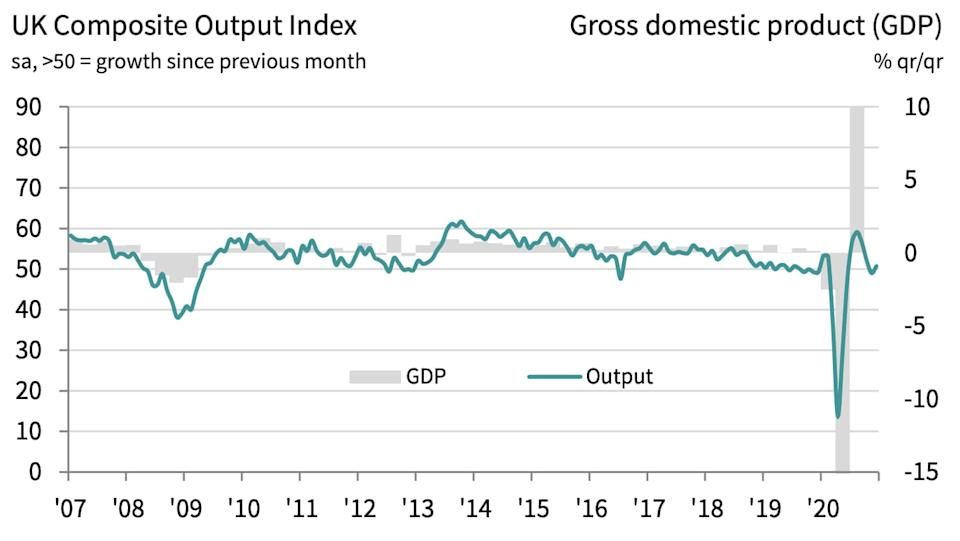 IHS Markit/ONS - IHS Markit/ONS