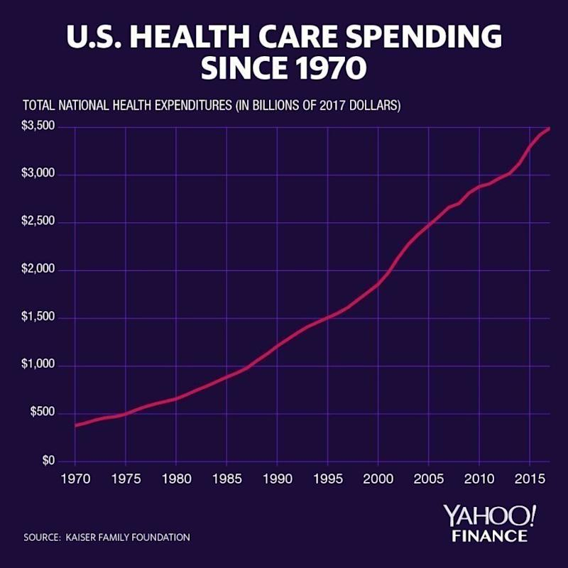 Health care spending has drastically increased since 1970. (Graphic: David Foster/Yahoo Finance)