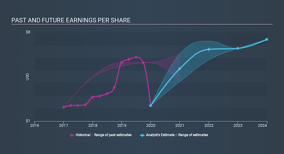 NYSE:CR Past and Future Earnings April 15th 2020