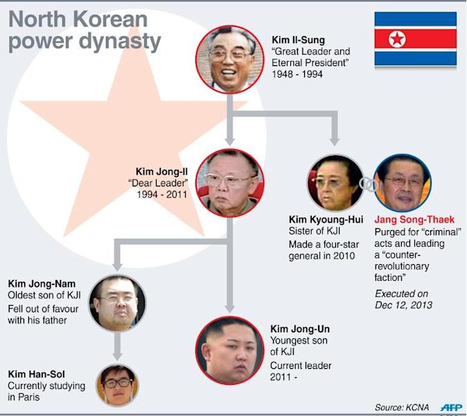 Graphic showing North Korea's ruling Kim dynasty
