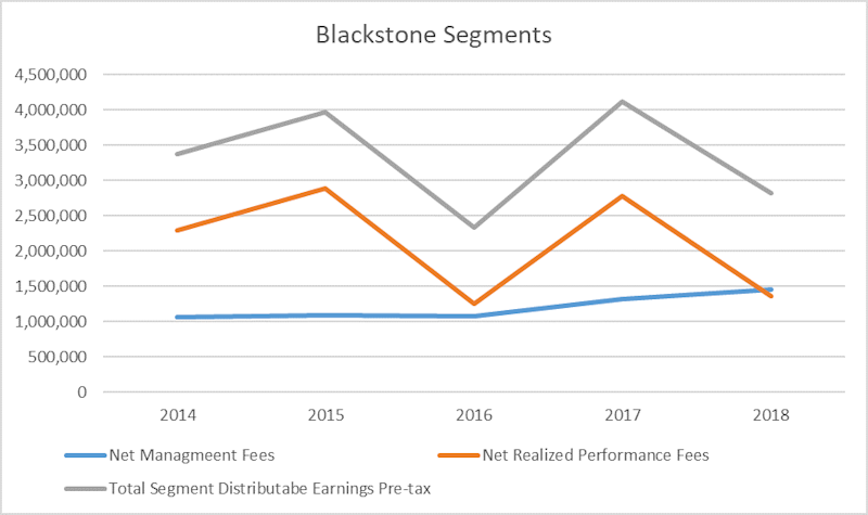 Chart of Blackstone's fee and performance earnings.
