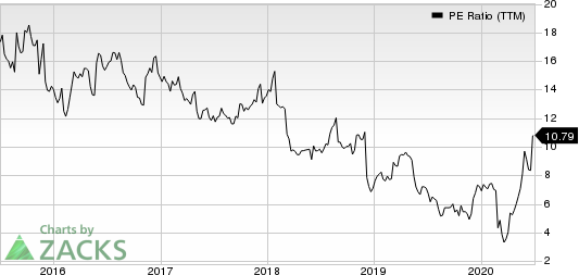 Big Lots, Inc. PE Ratio (TTM)