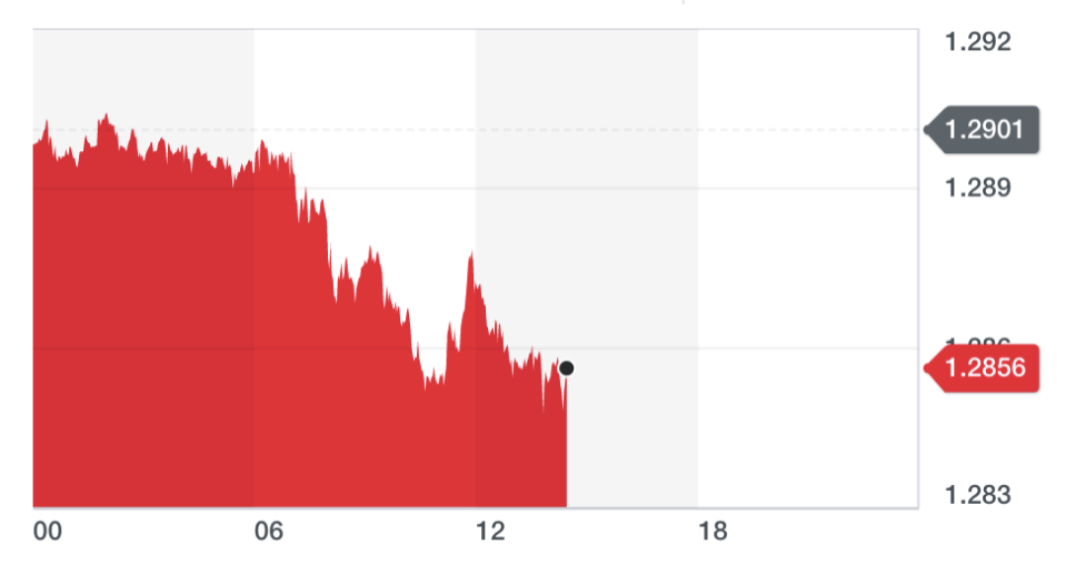 The pound was down around 0.3% against the dollar on Tuesday. Chart: Yahoo Finance