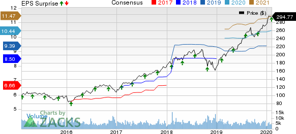 S&P Global Inc. Price, Consensus and EPS Surprise