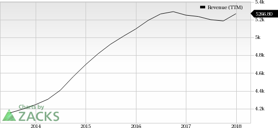 Robert Half's (RHI) international revenues show a consistent increase, courtesy of rising demand for professional staffing services.