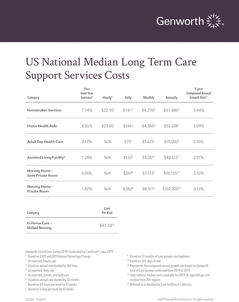 US National Median Long Term Care Support Services Costs