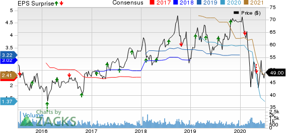 Forward Air Corporation Price, Consensus and EPS Surprise
