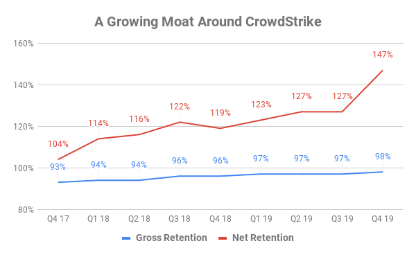Chart showing gross and net retention rates at CrowdStrike over time