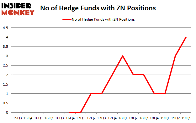 Is ZN A Good Stock To Buy?