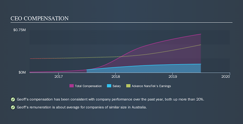ASX:ANO CEO Compensation, October 25th 2019
