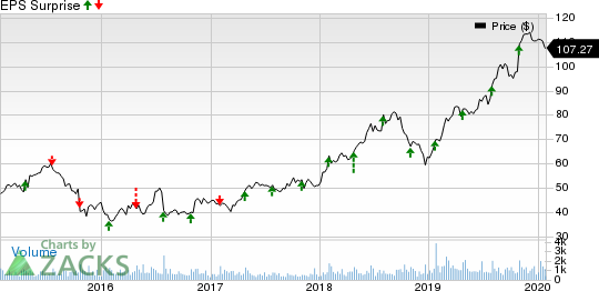 CONMED Corporation Price and EPS Surprise