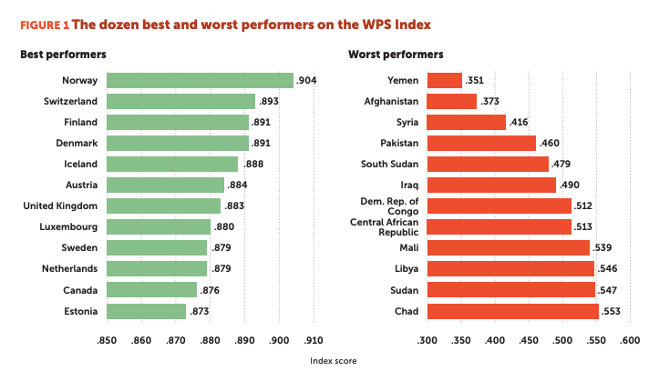 The dozen best and worst performers on the WPS Index.