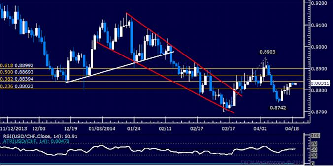 dailyclassics_usd-chf_body_Picture_6.png, USD/CHF Technical Analysis: Bottom Found Above 0.92