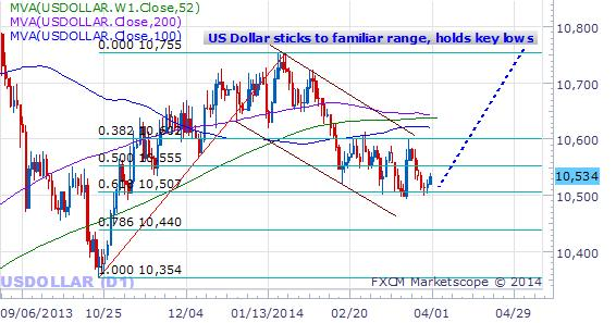 forex-US-Dollar-setting-up-for-major-moves-week-ahead_body_Picture_2.png, Dollar Lining up for Major Moves as key Factors Favor Reversal