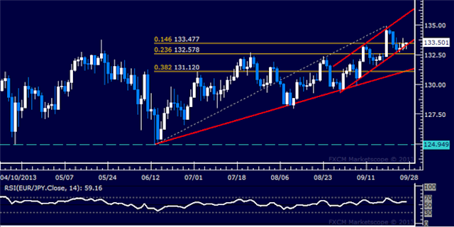 Forex: EUR/JPY Technical Analysis – Resistance Now at 133 48