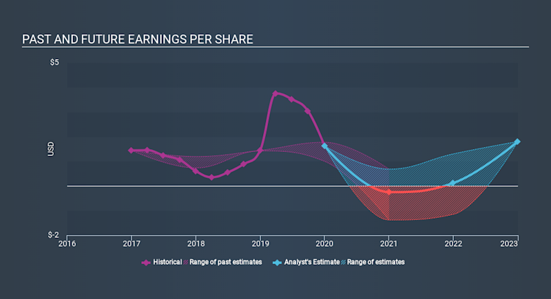 NasdaqGS:ATRO Past and Future Earnings April 1st 2020