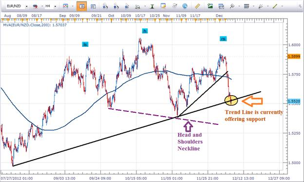 EURNZD_Biggest_Loser_This_Week_body_Picture_2.png, Learn Forex: EUR/NZD Biggest Loser This Week