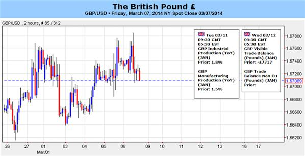 GBP_to_Target_1.6850-60_on_Hawkish_Bank_of_England_BoE_Testimony_body_GBPUSD_for_GBP_ToF.png, GBP to Target 1.6850-60 on Hawkish Bank of England (BoE) Testimony