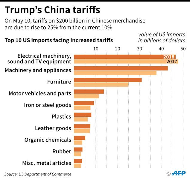 The top 10 US imports from China which face a tariff rise from 10 to 25% on Friday, according to the US government (AFP Photo/Jonathan WALTER)