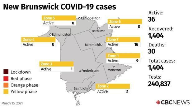 There are currently 36 active cases in New Brunswick.