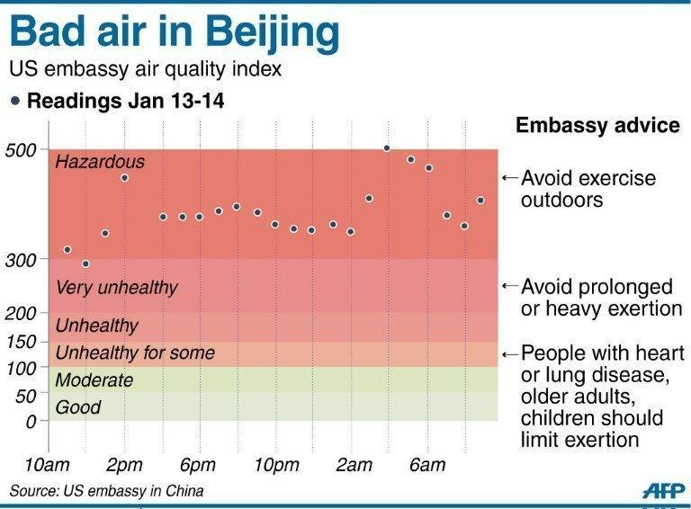 Graphic showing air pollution readings in Beijing. Public anger in China at dangerous levels of air pollution, which blanketed Beijing in acrid smog, spreads as state media queries official transparency and the nation's breakneck development