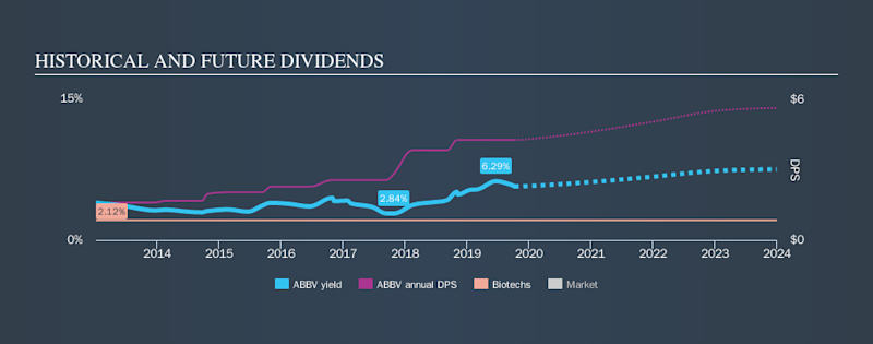 NYSE:ABBV Historical Dividend Yield, October 7th 2019