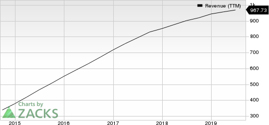 Yelp Inc. Revenue (TTM)