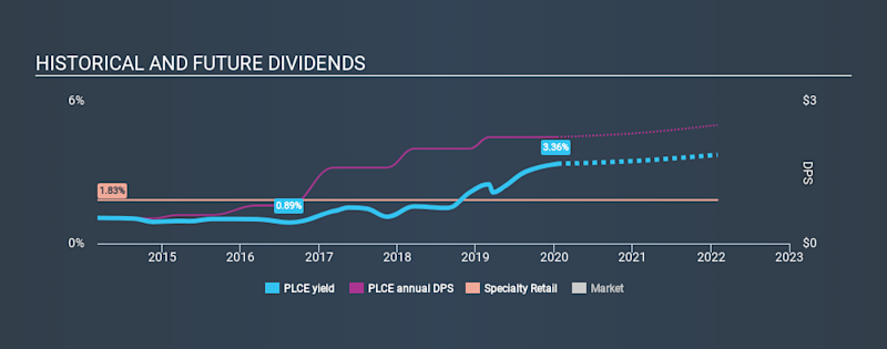 NasdaqGS:PLCE Historical Dividend Yield, January 15th 2020