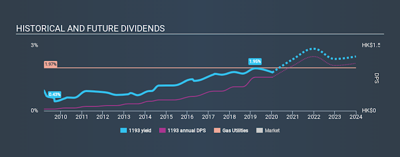 SEHK:1193 Historical Dividend Yield, January 14th 2020