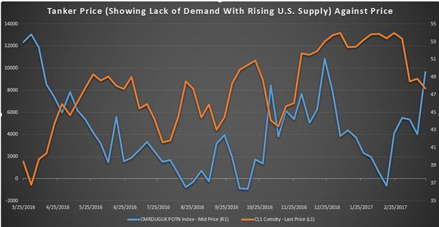 Baker Hughes Rig Count & Tanker Prices Point To More Oil Oversupply
