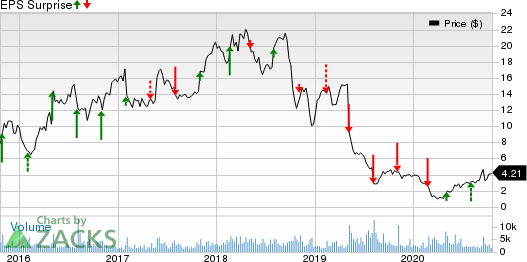 Rayonier Advanced Materials Inc. Price and EPS Surprise