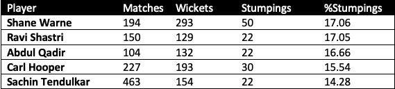 Note - For bowlers with at least 20 dismissals via stumping