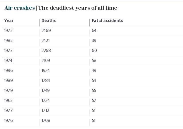 Air crashes | The deadliest years of all time