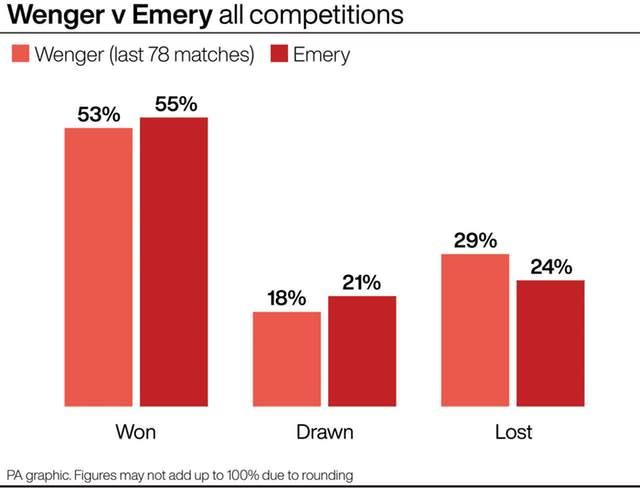 Unai Emery was sacked by Arsenal after a run of seven games without a win (PA Graphics)