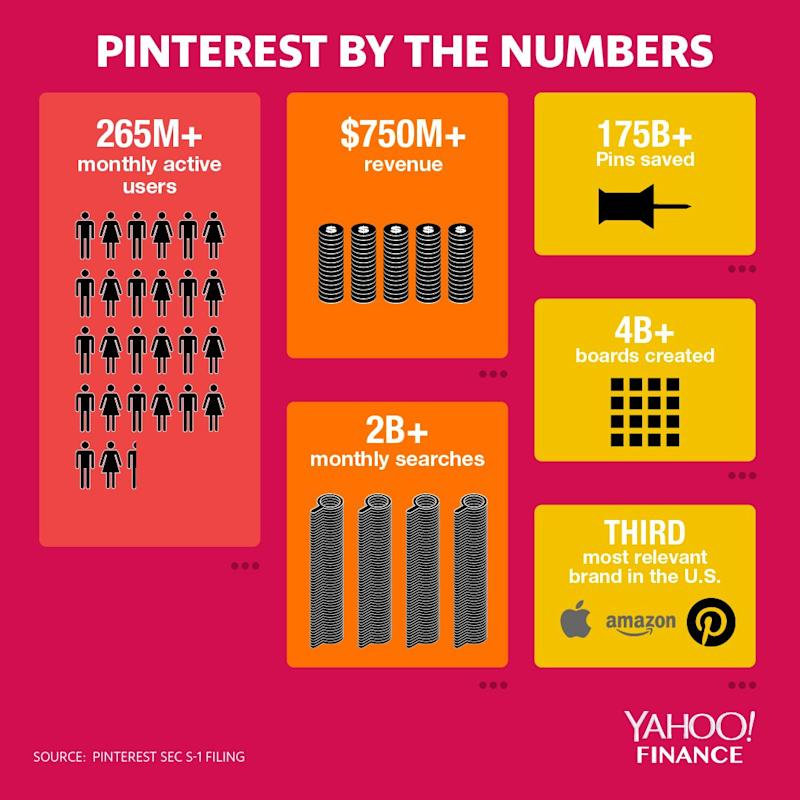 Pinterest opens at $23.75, 25% above IPO pricing