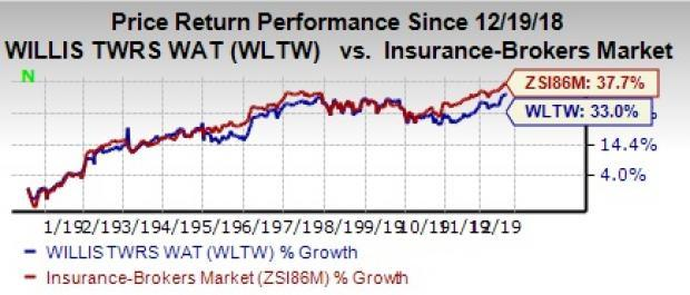 Willis Towers Wltw Hits 52 Week High What S Driving It