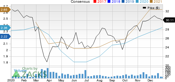 Guaranty Bancshares Inc. Price and Consensus