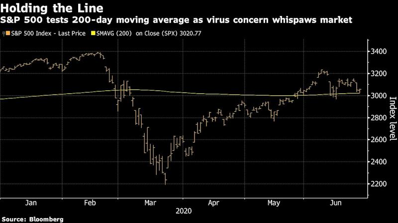 Whipsawed S&P 500 Finding Support Around 200-Day Moving Average