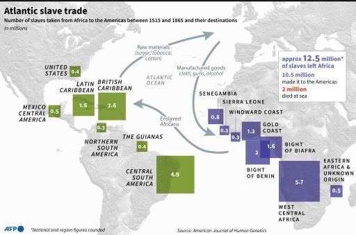 Map showing the main countries and regions of origin and arrival in the former slave trade