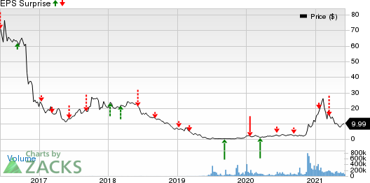 FuelCell Energy, Inc. Price and EPS Surprise