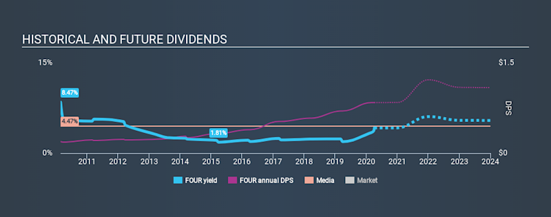 LSE:FOUR Historical Dividend Yield April 5th 2020