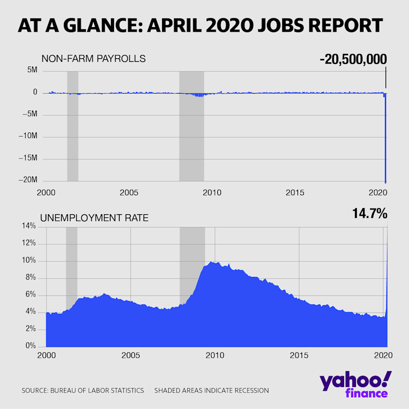 Nonfarm payrolls collapse and unemployment rate spikes amid the coronavirus crisis. (Yahoo Finance)
