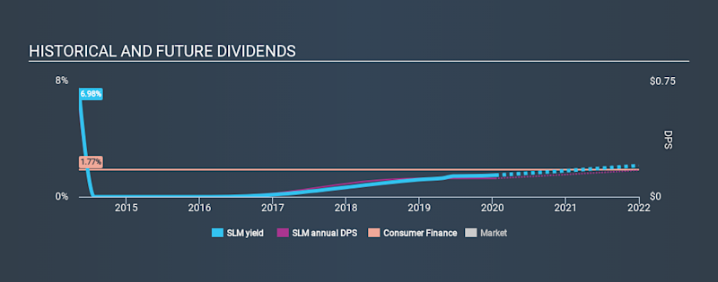 NasdaqGS:SLM Historical Dividend Yield, January 15th 2020