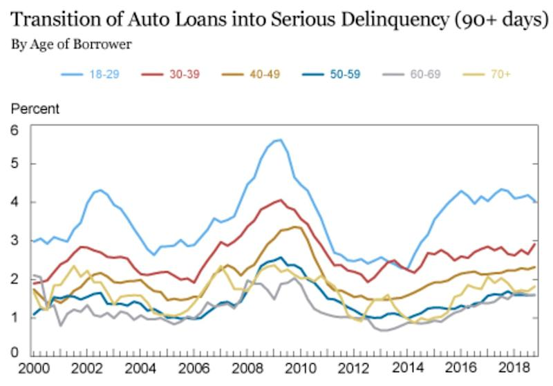 Americans — particularly millennials — are alarmingly late on car payments. (Source: NY Fed)