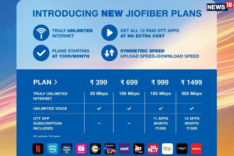 Reliance JioFiber Broadband Offers Unlimited Data At Up To 300Mbps Speeds, Prices Starting Rs 399 And New Free Trial Offer