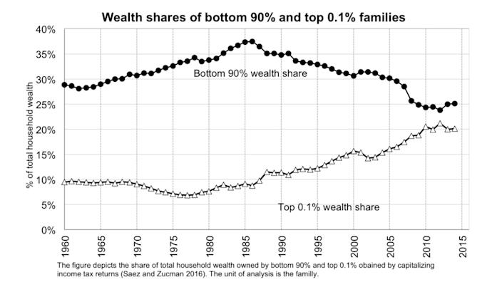 The top 0.1% now control almost as much wealth as the bottom 90%.