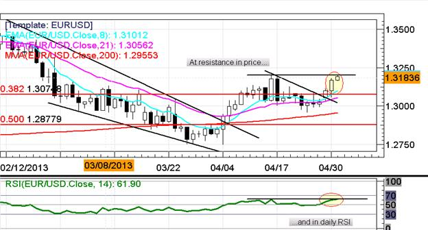 EURUSD_Holds_Under_1.3200_as_Markets_Await_Fed_Today_ECB_Tomorrow_Christopher_Vecchio_body_Picture_6.png, EUR/USD Holds Under $1.3200 as Markets Await Fed Today, ECB Tomorrow